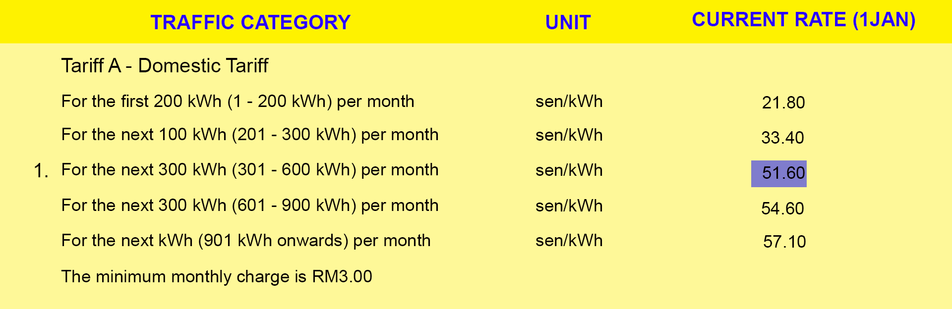 Solar Water Heater help save up to RM2400 per year - Smart